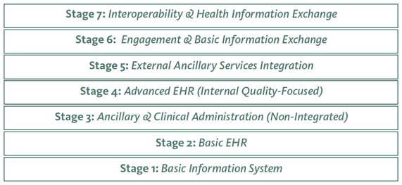 7-stages EHR implementation